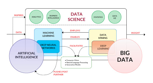 big data and deep learning