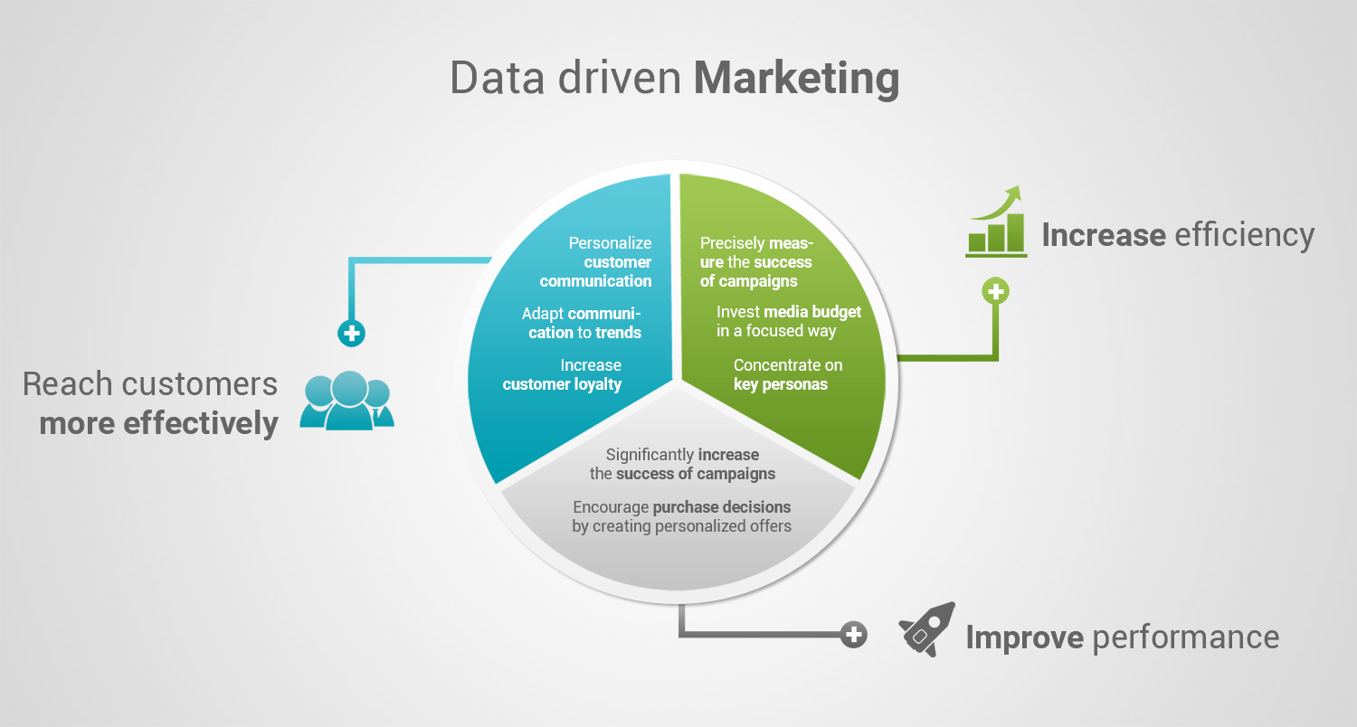 data driven digital marketing